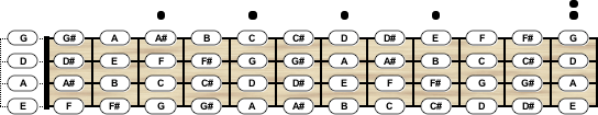 bass guitar tuning chord scale generator. Black Bedroom Furniture Sets. Home Design Ideas