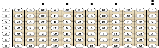 Bass Guitar Tuning - Chord Scale Generator