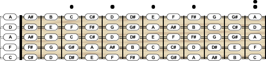 charango tuning chord scale generator. Black Bedroom Furniture Sets. Home Design Ideas