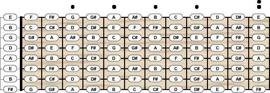 Mandolin 8 string mandolin chords : Guitar Tuning - Chord Scale Generator