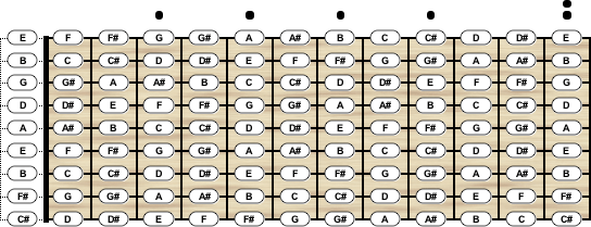 guitar tuning chord scale generator. Black Bedroom Furniture Sets. Home Design Ideas