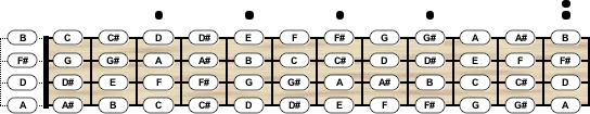 Ukulele Tuning - Chord Scale Generator