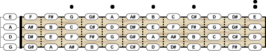 Violin Tuning - Chord Scale Generator